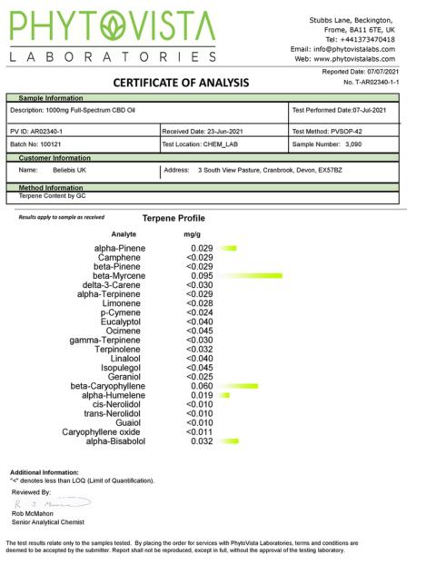 1000mg Full Spectrum CBD Oil Terpene Certificate of Analysis